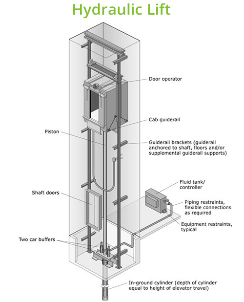 Hydraulic Lift Schematic : Traction versus hydraulic lifts advantages and disadvantages